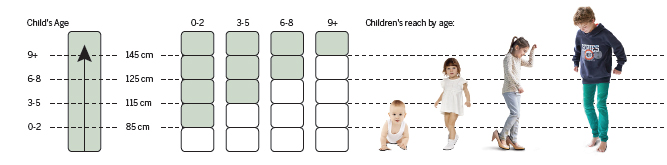 shelfie_child_age_diagram